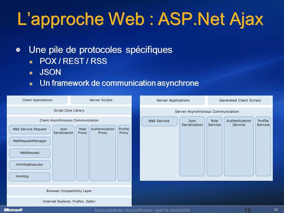 Forum architectes, Microsoft France – jeudi 19 octobre 2006 10 Lapproche Web : ASP.Net Ajax Une pile de protocoles spécifiques POX / REST / RSS JSON Un framework de communication asynchrone Une pile de protocoles spécifiques POX / REST / RSS JSON Un framework de communication asynchrone 10