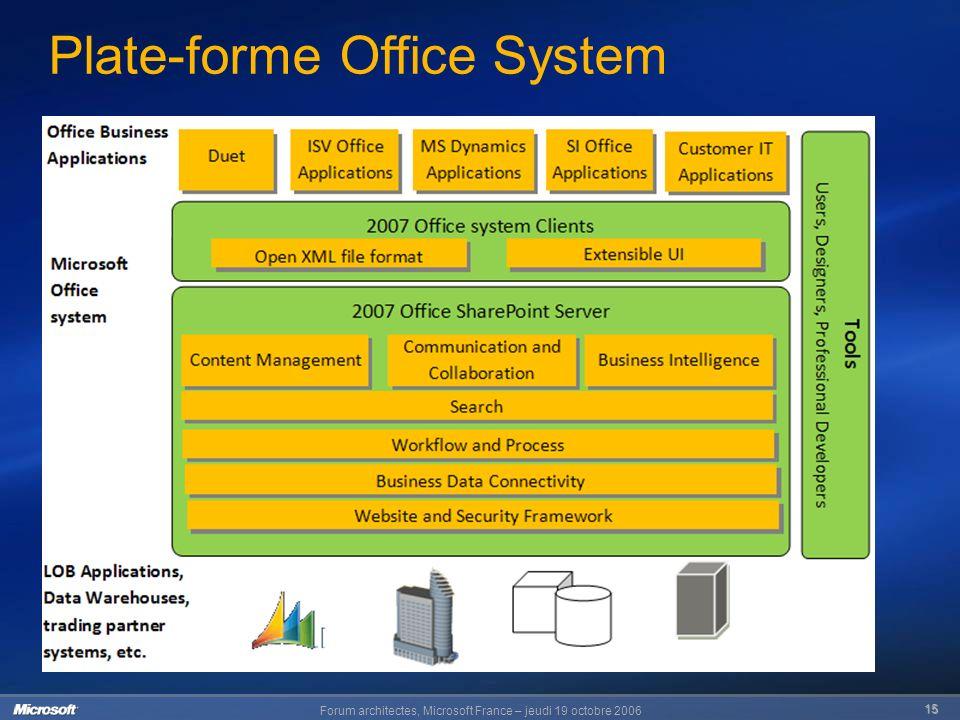 Forum architectes, Microsoft France – jeudi 19 octobre 2006 15 Plate-forme Office System