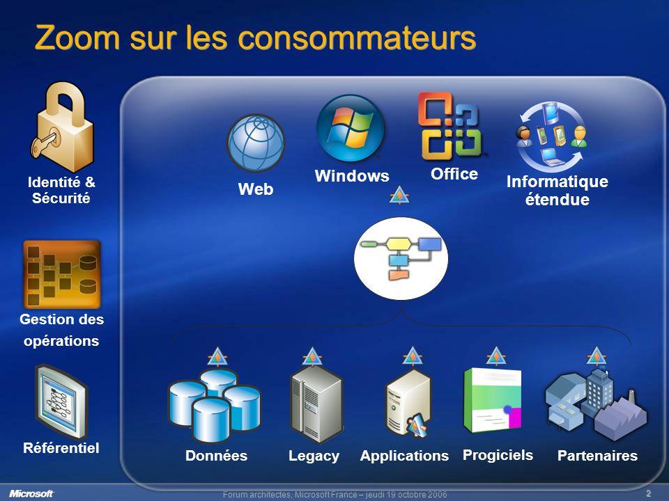 Forum architectes, Microsoft France – jeudi 19 octobre 2006 3 Problématiques des infrastructure SOA SOA, ESB Processus Workflow Interopérabilité Integration Référentiel Robustesse