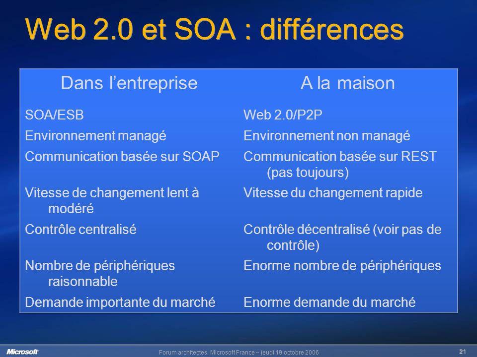 Forum architectes, Microsoft France – jeudi 19 octobre 2006 21 Web 2.0 et SOA : différences
