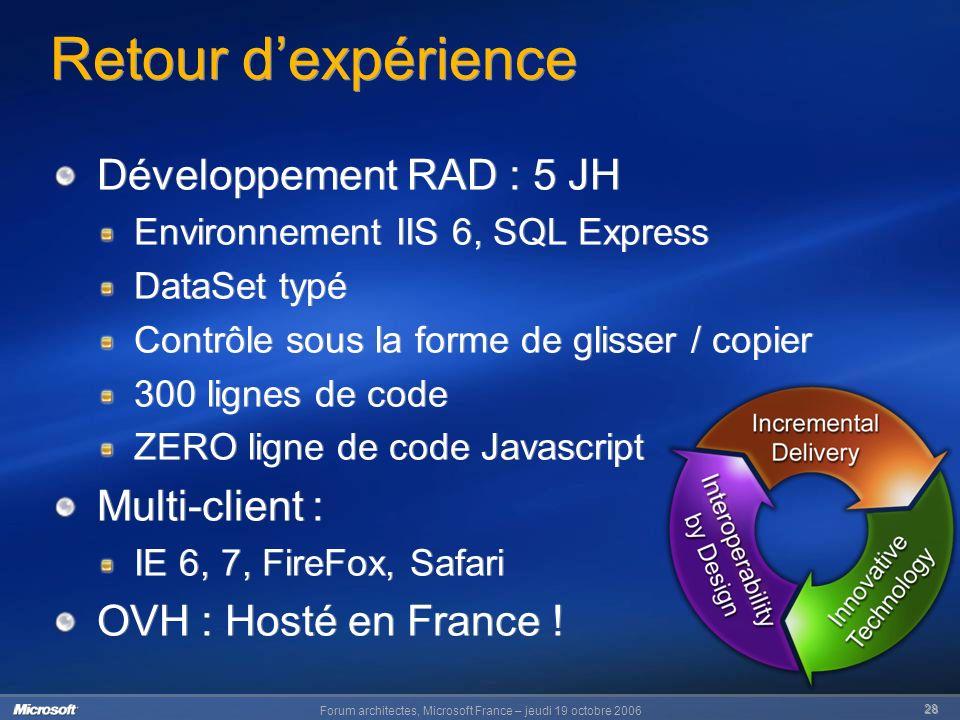 Forum architectes, Microsoft France – jeudi 19 octobre 2006 28 Retour dexpérience Développement RAD : 5 JH Environnement IIS 6, SQL Express DataSet typé Contrôle sous la forme de glisser / copier 300 lignes de code ZERO ligne de code Javascript Multi-client : IE 6, 7, FireFox, Safari OVH : Hosté en France .