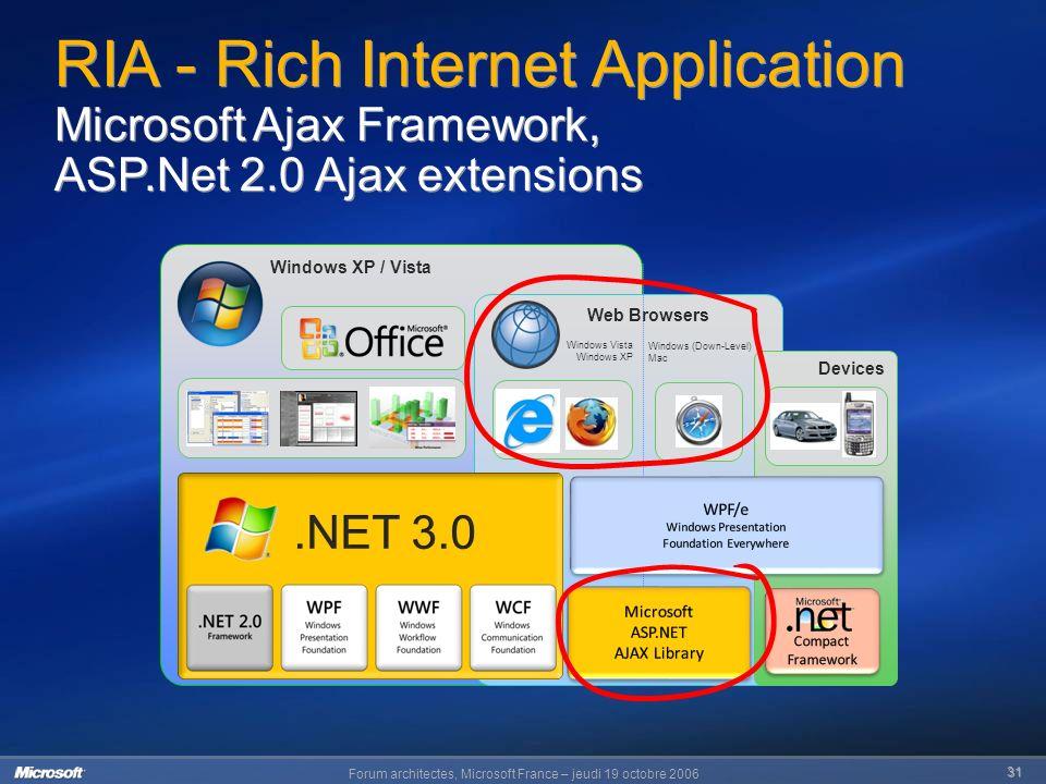 Forum architectes, Microsoft France – jeudi 19 octobre 2006 31 Windows XP / Vista Web Browsers Windows (Down-Level) Mac Windows Vista Windows XP Devices RIA - Rich Internet Application Microsoft Ajax Framework, ASP.Net 2.0 Ajax extensions