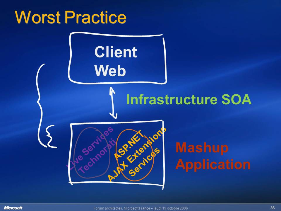 Forum architectes, Microsoft France – jeudi 19 octobre 2006 35 Worst Practice Client Web Mashup Application Infrastructure SOA ASP.NET AJAX Extensions Services Live Services Technorati