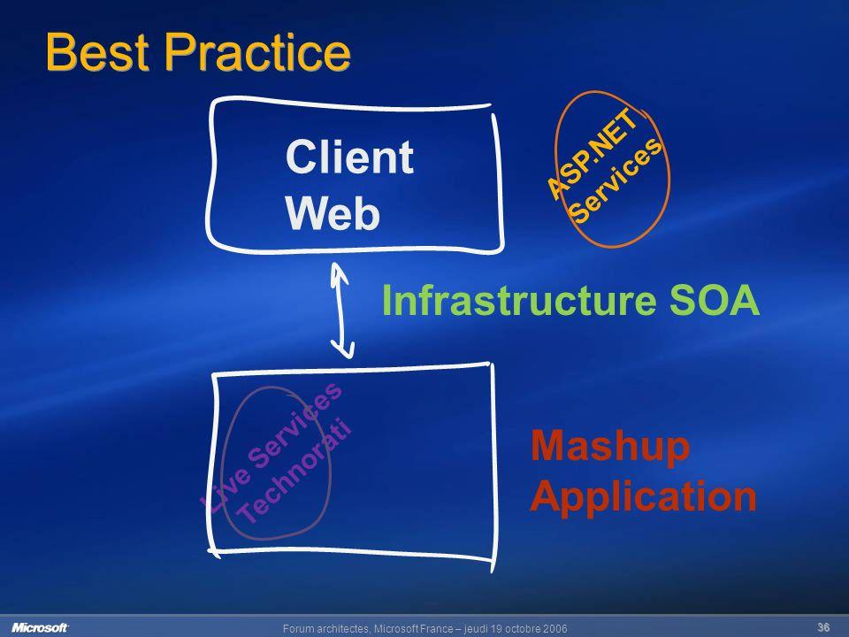 Forum architectes, Microsoft France – jeudi 19 octobre 2006 36 Best Practice Client Web Infrastructure SOA ASP.NET Services Live Services Technorati Mashup Application