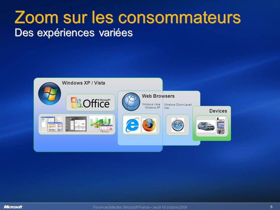 Forum architectes, Microsoft France – jeudi 19 octobre 2006 6 Windows XP / Vista Web Browsers Windows (Down-Level) Mac Windows Vista Windows XP Devices Zoom sur les consommateurs Des expériences variées