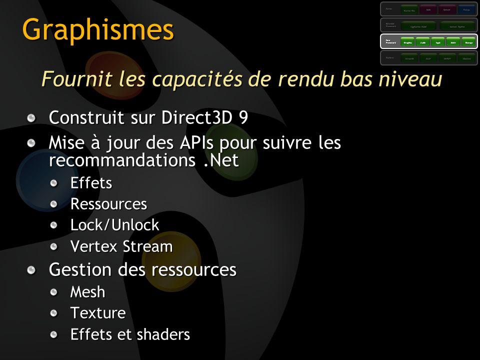Graphismes Fournit les capacités de rendu bas niveau Construit sur Direct3D 9 Mise à jour des APIs pour suivre les recommandations.Net EffetsRessource