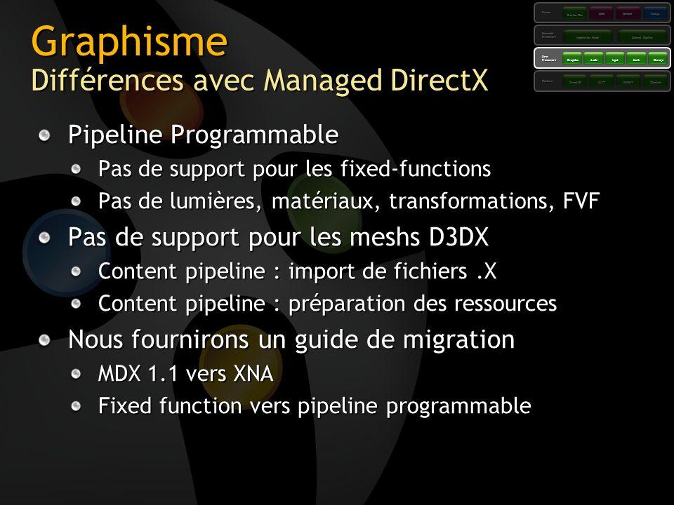Graphisme Différences avec Managed DirectX Pipeline Programmable Pas de support pour les fixed-functions Pas de lumières, matériaux, transformations,