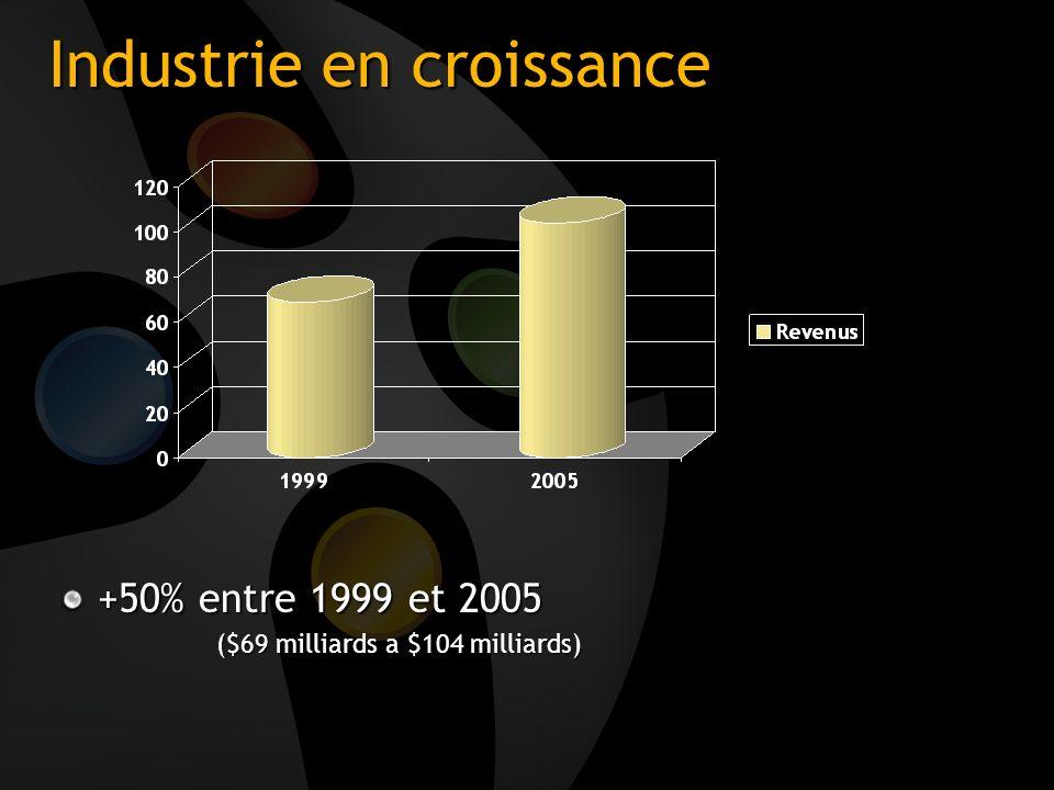 Industrie en croissance +50% entre 1999 et 2005 ($69 milliards a $104 milliards)