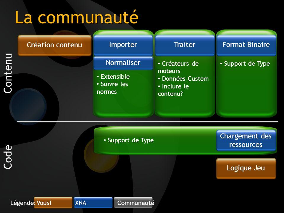Extensible Suivre les normes Support de Type Créateurs de moteurs Données Custom Inclure le contenu? Support de Type Format BinaireTraiter La communau