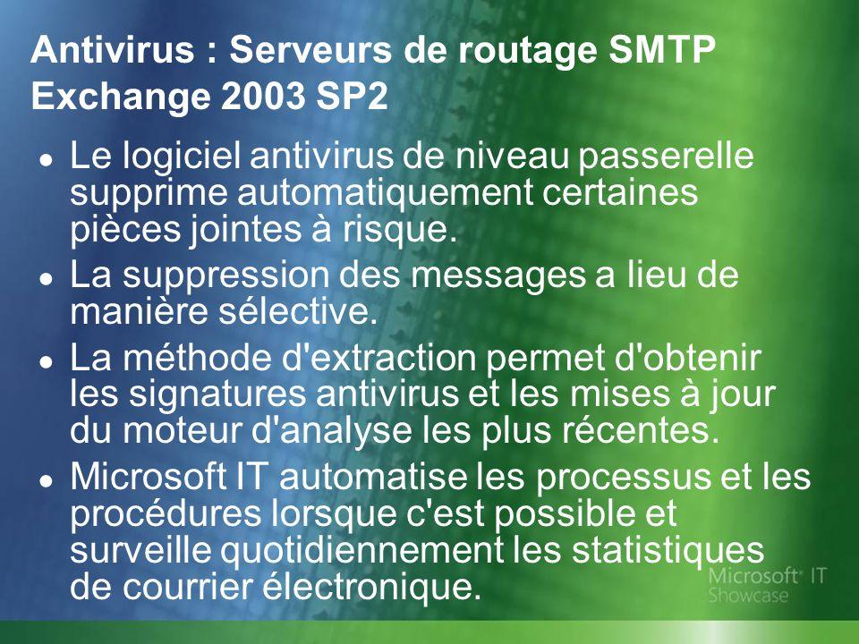 Antivirus : Serveurs de routage SMTP Exchange 2003 SP2 Le logiciel antivirus de niveau passerelle supprime automatiquement certaines pièces jointes à