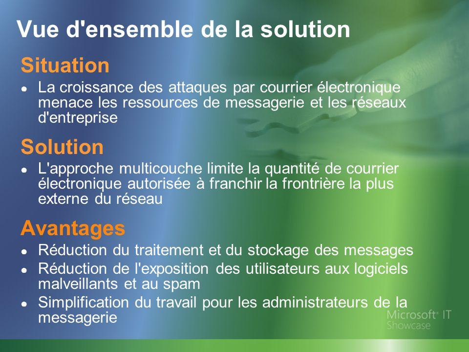 Vue d'ensemble de la solution Situation La croissance des attaques par courrier électronique menace les ressources de messagerie et les réseaux d'entr