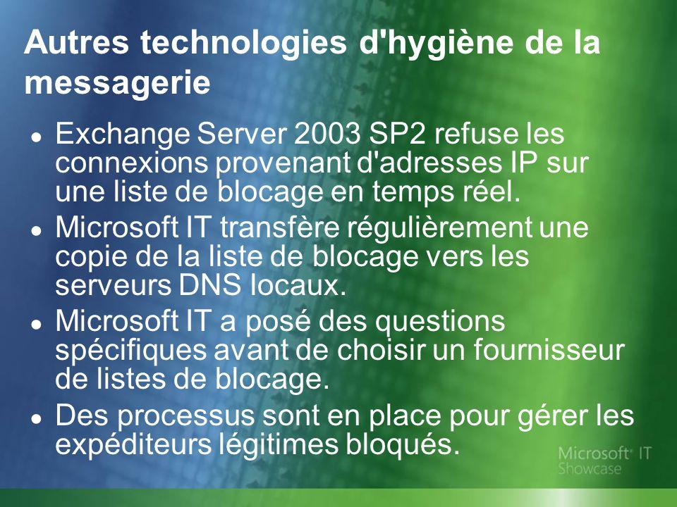 Autres technologies d'hygiène de la messagerie Exchange Server 2003 SP2 refuse les connexions provenant d'adresses IP sur une liste de blocage en temp