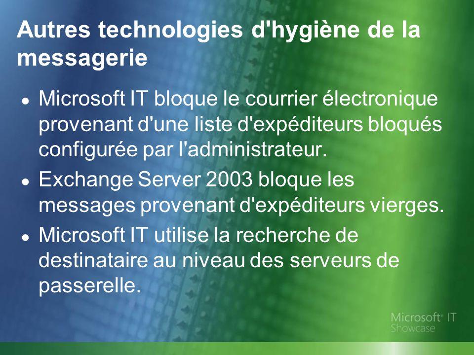 Autres technologies d'hygiène de la messagerie Microsoft IT bloque le courrier électronique provenant d'une liste d'expéditeurs bloqués configurée par