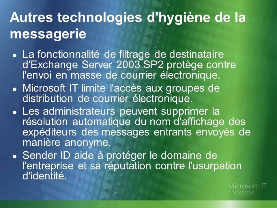 Autres technologies d'hygiène de la messagerie La fonctionnalité de filtrage de destinataire d'Exchange Server 2003 SP2 protège contre l'envoi en mass