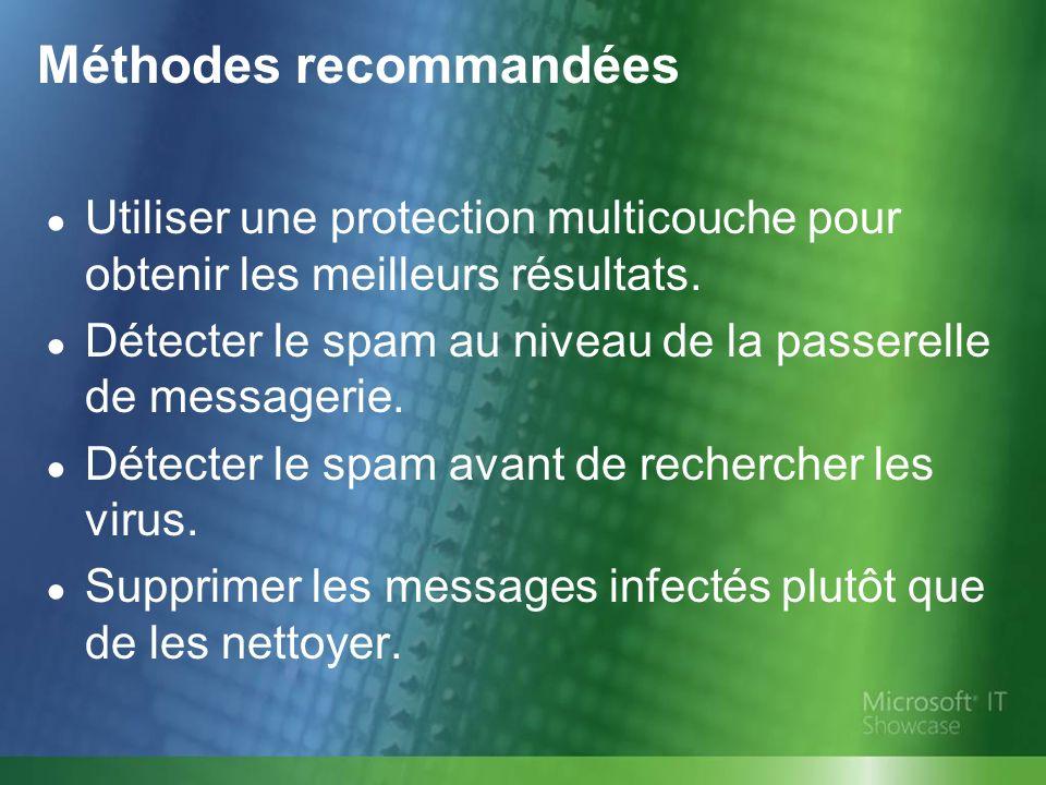 Méthodes recommandées Utiliser une protection multicouche pour obtenir les meilleurs résultats. Détecter le spam au niveau de la passerelle de message