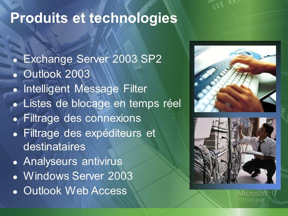 Produits et technologies Exchange Server 2003 SP2 Outlook 2003 Intelligent Message Filter Listes de blocage en temps réel Filtrage des connexions Filt