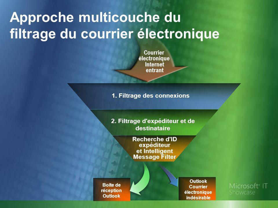 Méthodes recommandées Appliquer de manière cohérente les stratégies antivirus sur les systèmes clients.
