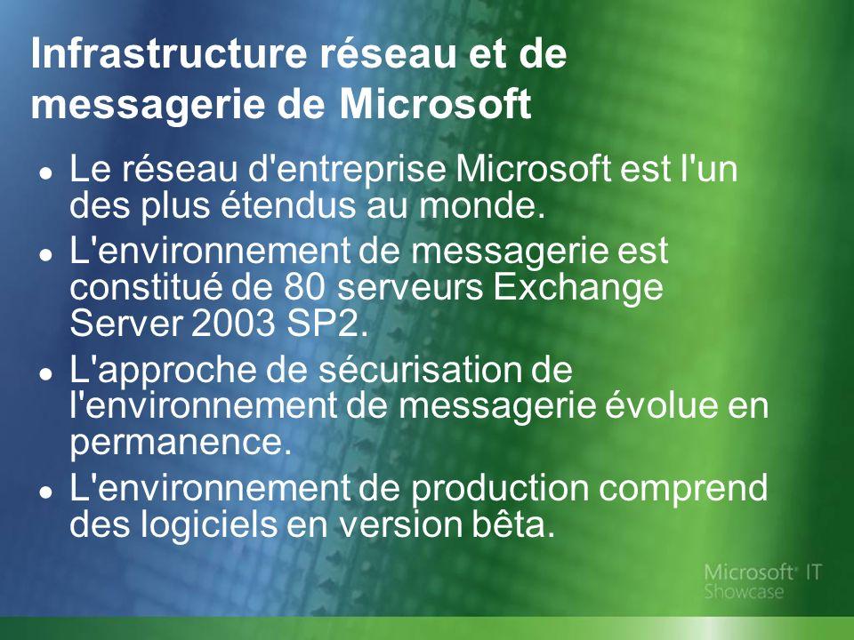 Infrastructure réseau et de messagerie de Microsoft Le réseau d'entreprise Microsoft est l'un des plus étendus au monde. L'environnement de messagerie