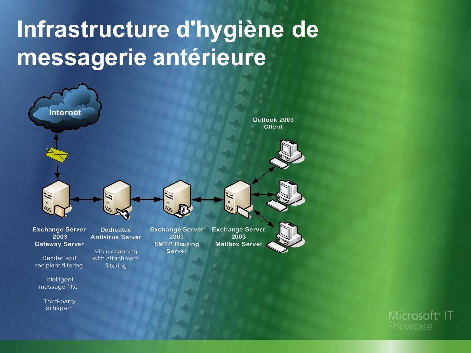 Antivirus : Analyse antivirus au niveau fichier et au niveau messagerie Microsoft IT exécute l analyse antivirus sur les serveurs Exchange Server 2003 SP2 au niveau fichier.