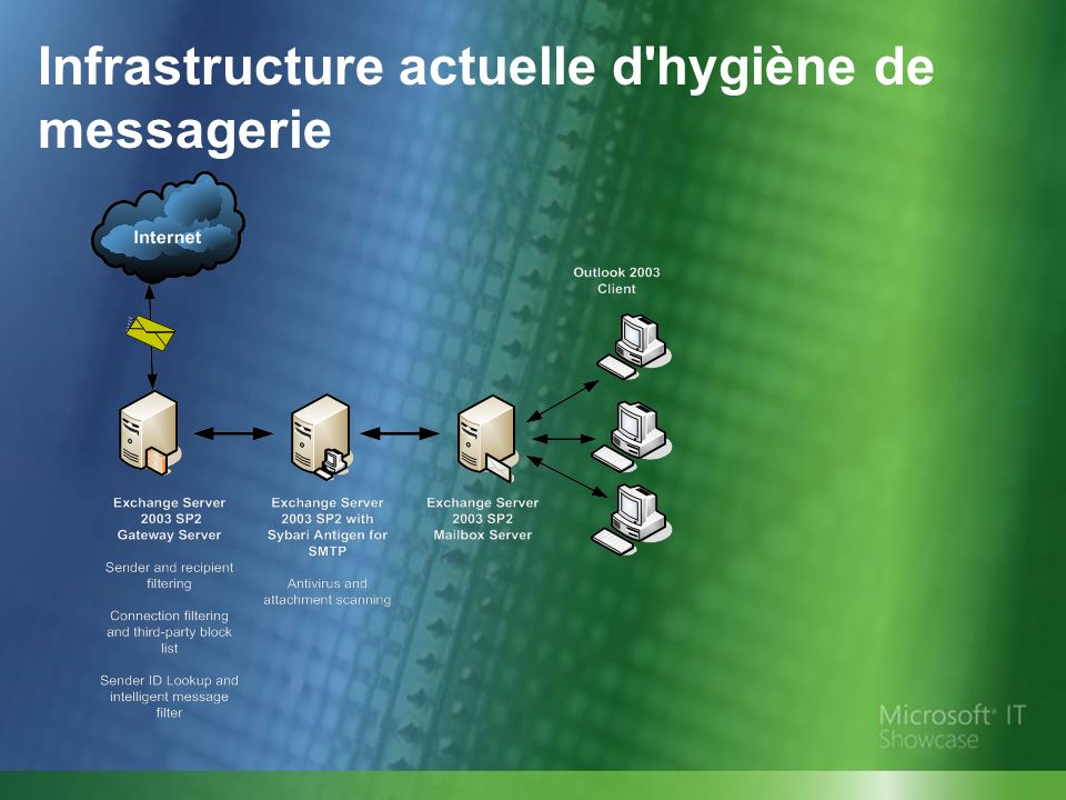 Infrastructure actuelle d'hygiène de messagerie