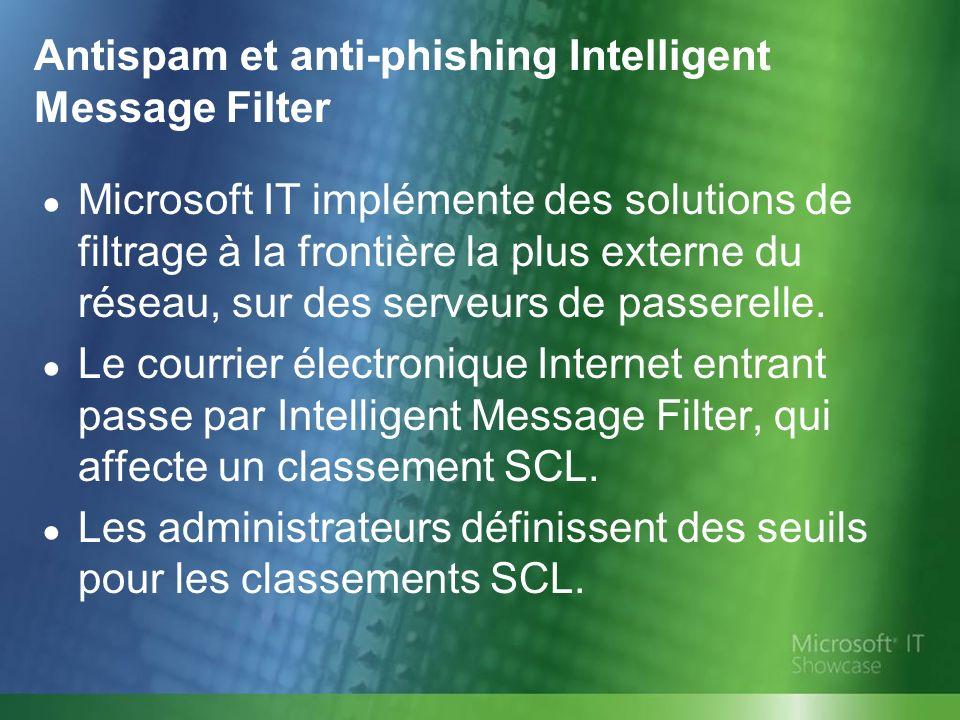 Antispam et anti-phishing Intelligent Message Filter Le seuil de passerelle est constitué d une action à entreprendre et d un classement SCL.