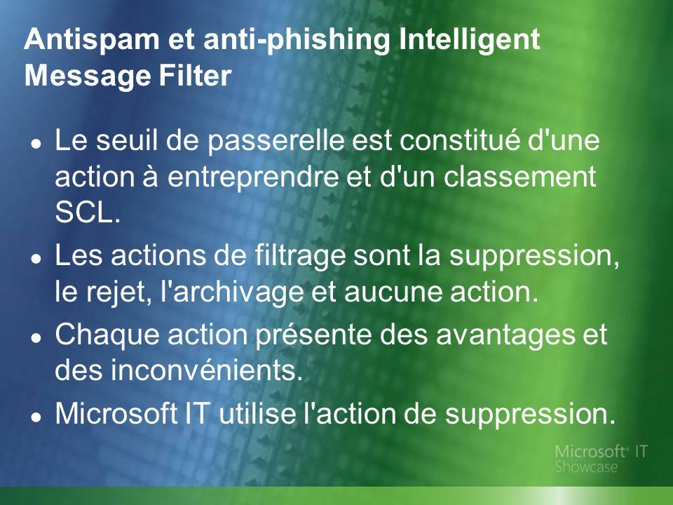 Antispam et anti-phishing Intelligent Message Filter Le seuil de passerelle est constitué d'une action à entreprendre et d'un classement SCL. Les acti