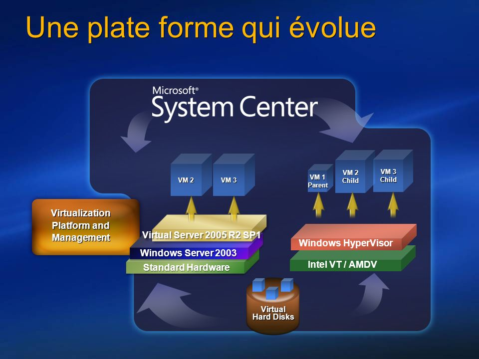 Virtual Hard Disks VM 1 Parent VM 2 Child VM 3 Child Une plate forme qui évolue Virtualization Platform and Management Standard Hardware Standard Hardware Windows Server 2003 Virtual Server 2005 R2 SP1 VM 2 VM 3 Windows HyperVisor Intel VT / AMDV