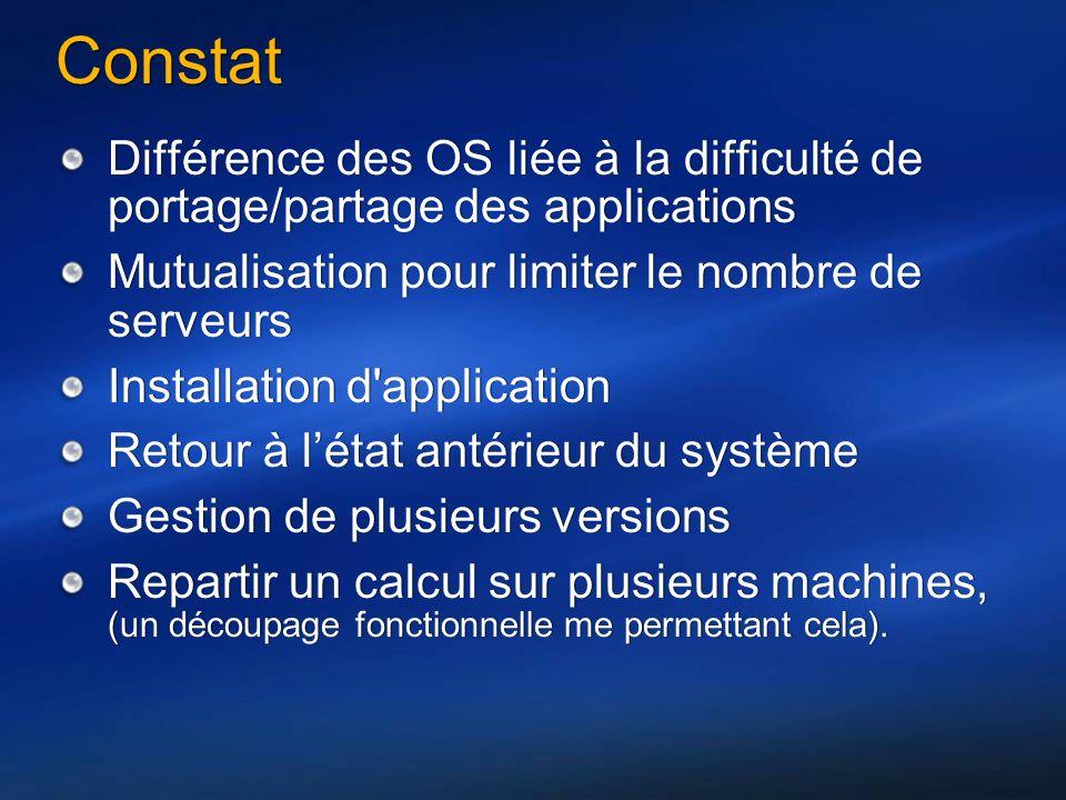 Constat Différence des OS liée à la difficulté de portage/partage des applications Mutualisation pour limiter le nombre de serveurs Installation d'app