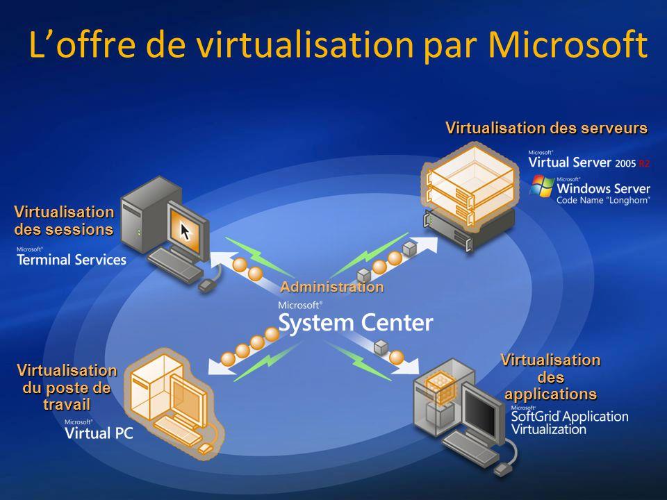 Virtualisation des serveurs Virtualisation des applications Virtualisation du poste de travail Virtualisation des sessions Administration Loffre de vi