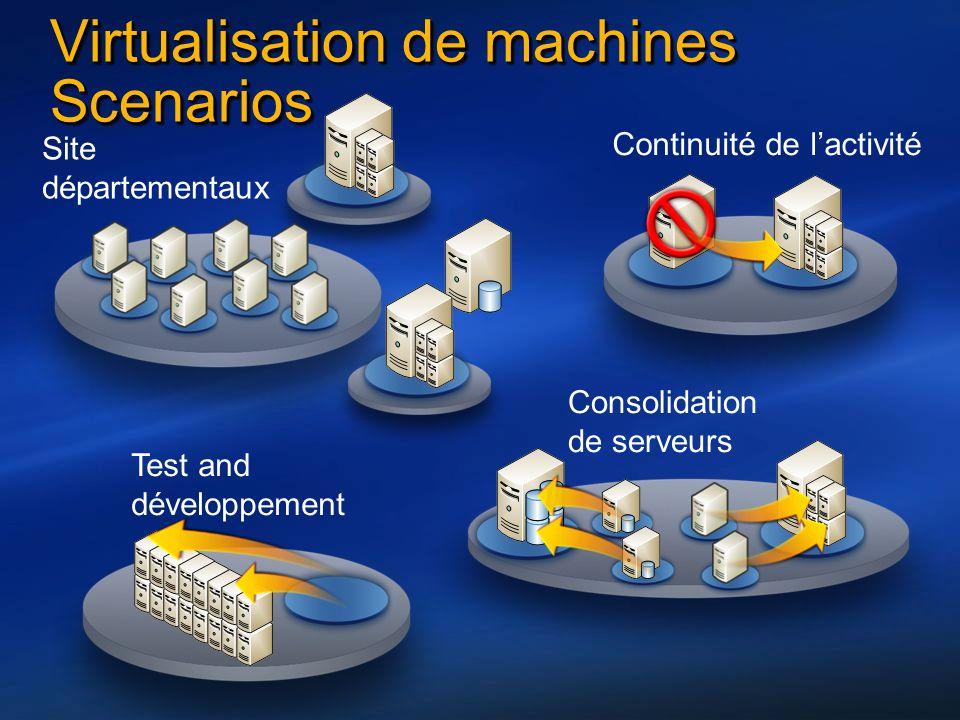 Virtualisation de machines Scenarios Test and développement Consolidation de serveurs Continuité de lactivité Site départementaux