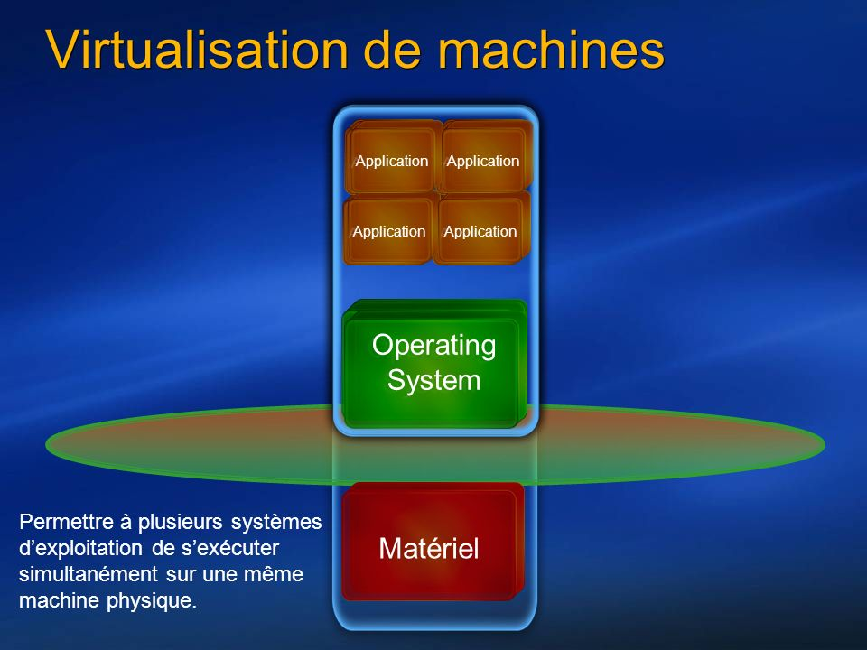 Matériel Virtualisation de machines Operating System Application Operating System Application Operating System Application Permettre à plusieurs systèmes dexploitation de sexécuter simultanément sur une même machine physique.