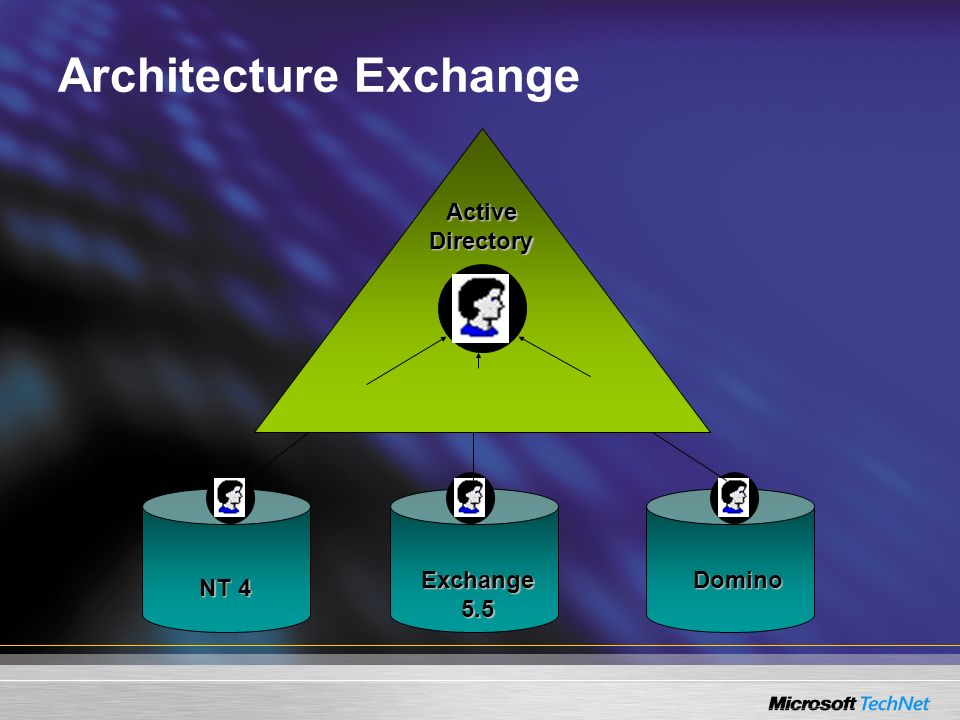Architecture Exchange Exchange 5.5 NT 4 Active Directory Domino