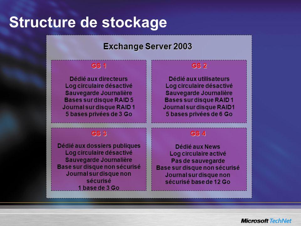 Exchange Server 2003 GS 1 Dédié aux directeurs Log circulaire désactivé Sauvegarde Journalière Bases sur disque RAID 5 Journal sur disque RAID 1 5 bas