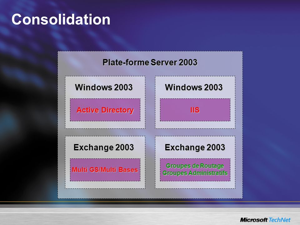 Consolidation Plate-forme Server 2003 Windows 2003 Active Directory Windows 2003 IIS Exchange 2003 Multi GS/Multi Bases Exchange 2003 Groupes de Routa