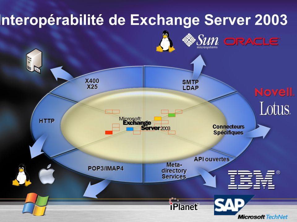 X400X25 HTTP API ouvertes POP3/IMAP4 Interopérabilité de Exchange Server 2003ConnecteursSpécifiques SMTPLDAP Meta- directory Services