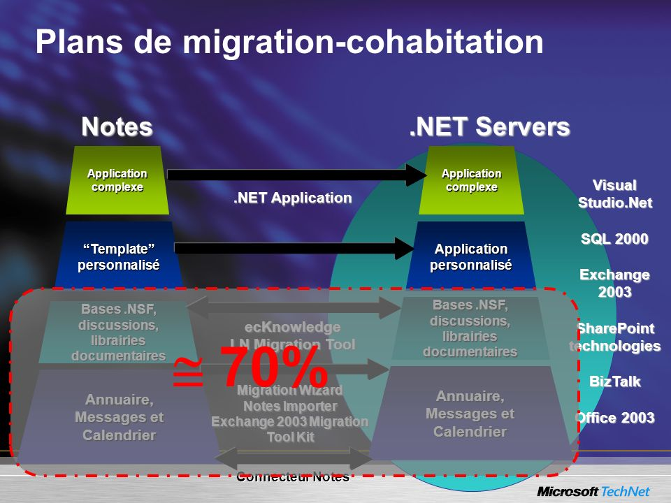 Plans de migration-cohabitation Annuaire, Messages et Calendrier Application personnalisé Bases.NSF, discussions, librairies documentaires Application