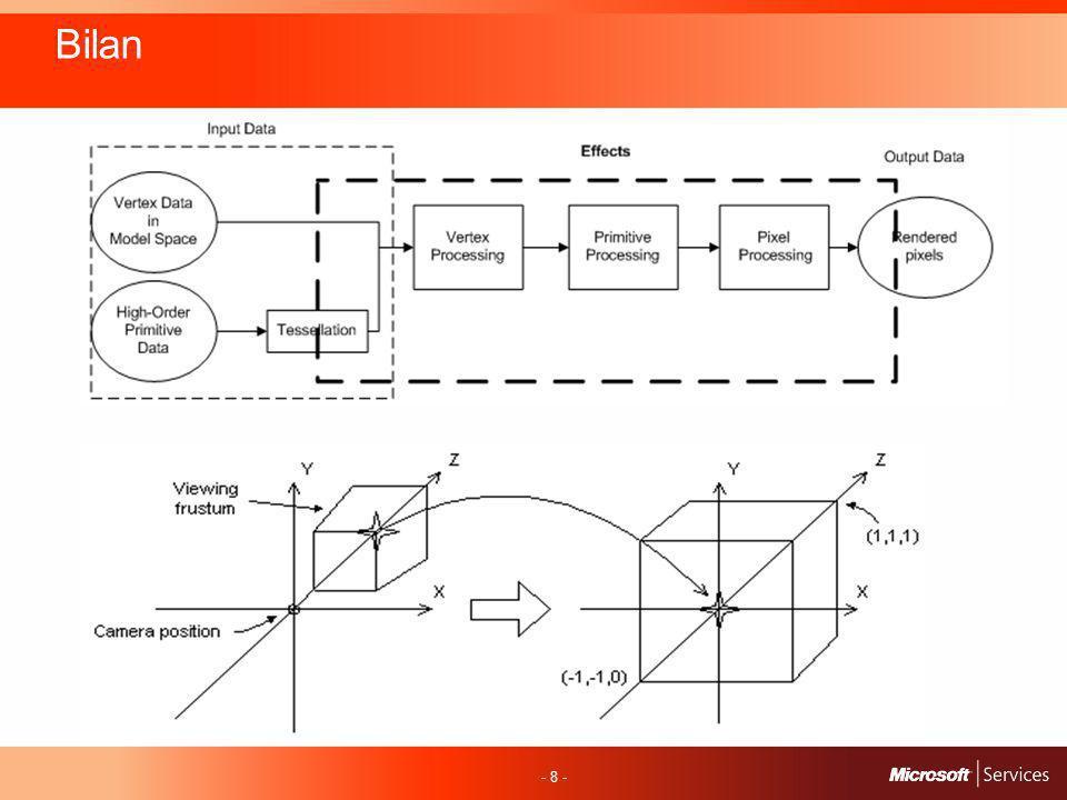 - 9 - Le modèle objet avec MDX 1.1 Des objets pour: Interagir avec le pipeline graphique.