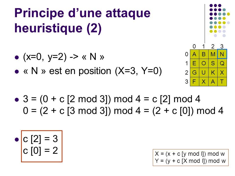 Principe dune attaque heuristique (2) (x=0, y=2) -> « N » « N » est en position (X=3, Y=0) 3 = (0 + c [2 mod 3]) mod 4 = c [2] mod 4 0 = (2 + c [3 mod 3]) mod 4 = (2 + c [0]) mod 4 c [2] = 3 c [0] = 2 0123 ABMN EOSQ GUKX FXAT 0 1 2 3 X = (x + c [y mod l]) mod w Y = (y + c [X mod l]) mod w