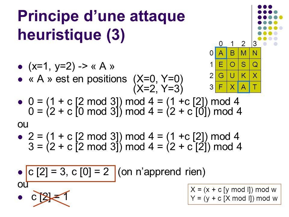 0123 ABMN EOSQ GUKX FXAT 0 1 2 3 Principe dune attaque heuristique (3) (x=1, y=2) -> « A » « A » est en positions (X=0, Y=0) (X=2, Y=3) 0 = (1 + c [2 mod 3]) mod 4 = (1 +c [2]) mod 4 0 = (2 + c [0 mod 3]) mod 4 = (2 + c [0]) mod 4 ou 2 = (1 + c [2 mod 3]) mod 4 = (1 +c [2]) mod 4 3 = (2 + c [2 mod 3]) mod 4 = (2 + c [2]) mod 4 c [2] = 3, c [0] = 2 (on napprend rien) ou c [2] = 1 X = (x + c [y mod l]) mod w Y = (y + c [X mod l]) mod w
