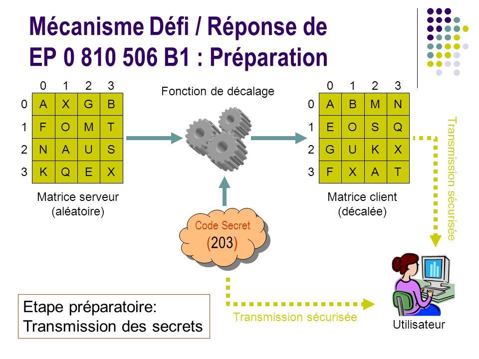 Mécanisme Défi / Réponse de EP 0 810 506 B1 : Préparation Matrice serveur (aléatoire) 0123 AXGB FOMT NAUS KQEX 0 1 2 3 Fonction de décalage Code Secret (203) 0123 ABMN EOSQ GUKX FXAT 0 1 2 3 Matrice client (décalée) Utilisateur Etape préparatoire: Transmission des secrets Transmission sécurisée