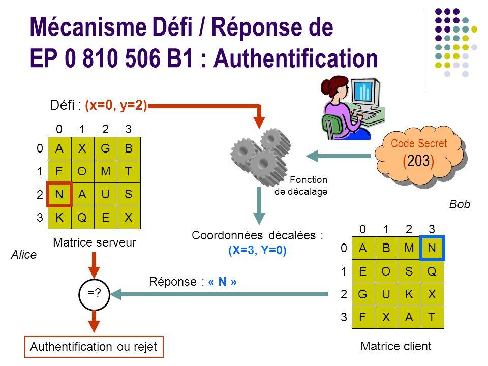Mécanisme Défi / Réponse de EP 0 810 506 B1 : Authentification Matrice serveur 0123 AXGB FOMT NAUS KQEX 0 1 2 3 Fonction de décalage Code Secret (203) 0123 ABMN EOSQ GUKX FXAT 0 1 2 3 Matrice client Défi : (x=0, y=2) Coordonnées décalées : (X=3, Y=0) Réponse : « N » =.