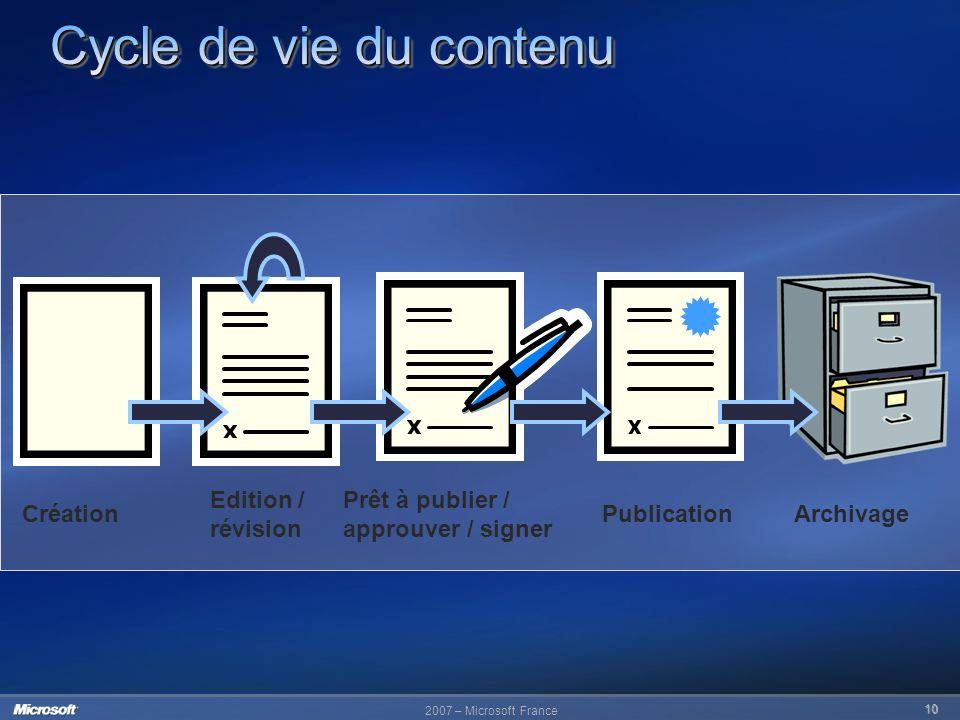 2007 – Microsoft France 10 Prêt à publier / approuver / signer Création Edition / révision Archivage Publication
