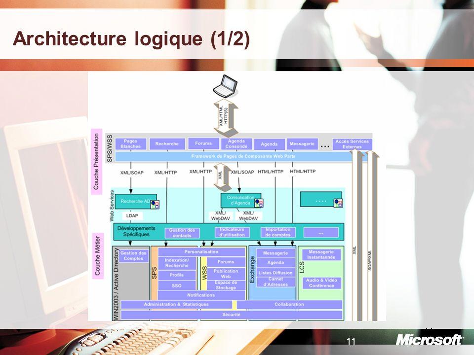 11 Architecture logique (1/2)