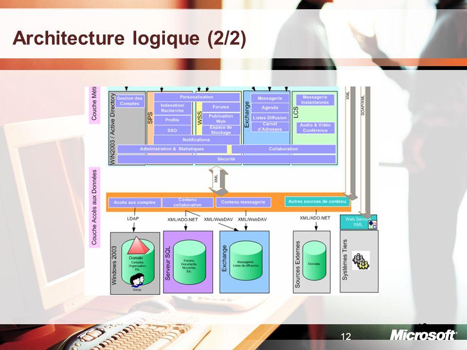 12 Architecture logique (2/2)