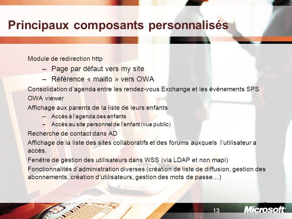13 Principaux composants personnalisés Module de redirection http –Page par défaut vers my site –Référence « mailto » vers OWA Consolidation dagenda e