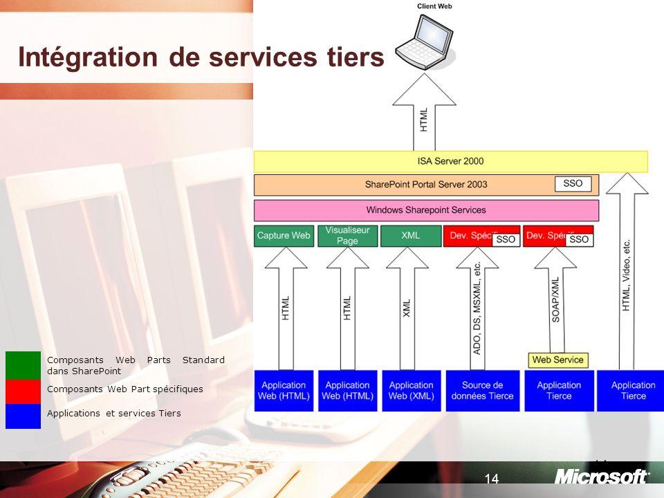 14 Composants Web Parts Standard dans SharePoint Composants Web Part spécifiques Applications et services Tiers Intégration de services tiers