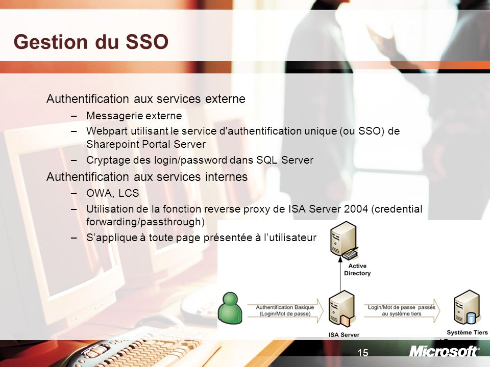 15 Gestion du SSO Authentification aux services externe –Messagerie externe –Webpart utilisant le service d'authentification unique (ou SSO) de Sharep