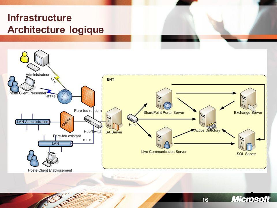 16 Infrastructure Architecture logique