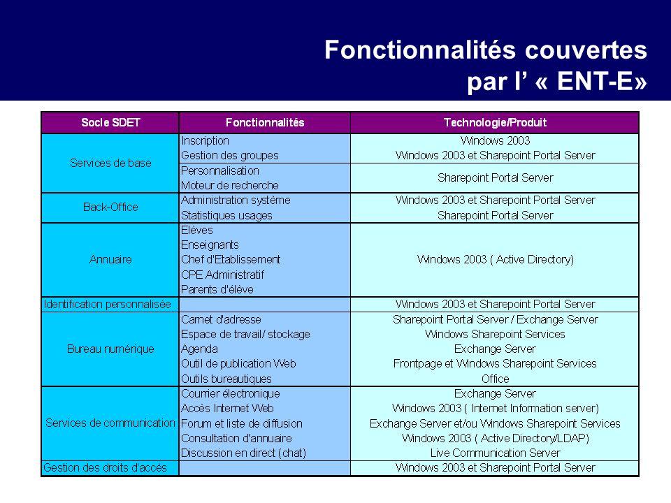Fonctionnalités couvertes par l « ENT-E»
