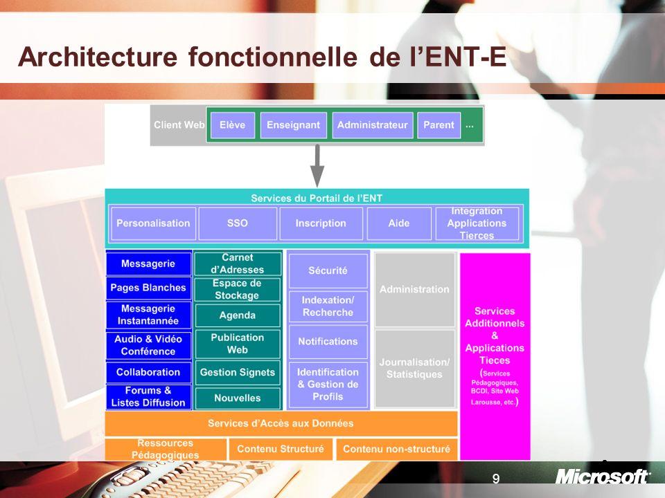 10 Architecture logique
